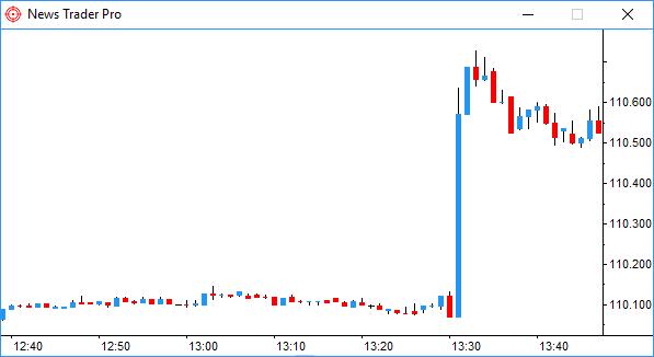 News Trader Pro - Trade
